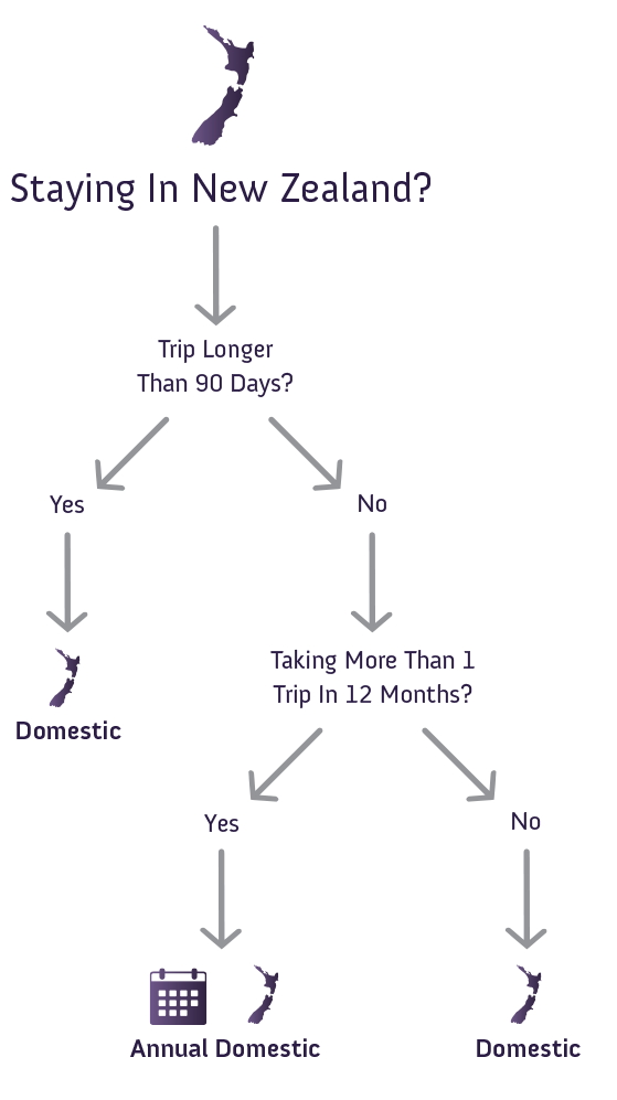 Domestic Flowchart